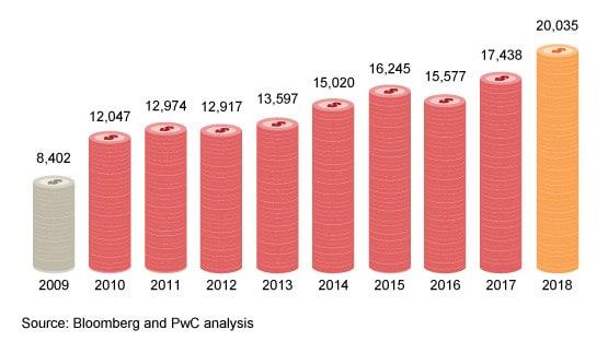 Global Top 100 companies (2018): Publications: Audit & assurance