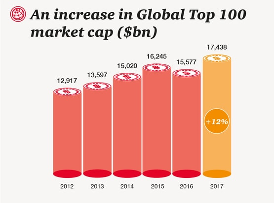 market capitalization of top companies The top five us companies based on market cap have increased their values by an average of 36% in the past 12 months and they all appear to be on track for even.