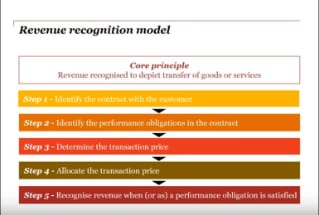 PwC's IFRS 15 the basics – Introduction to the standard