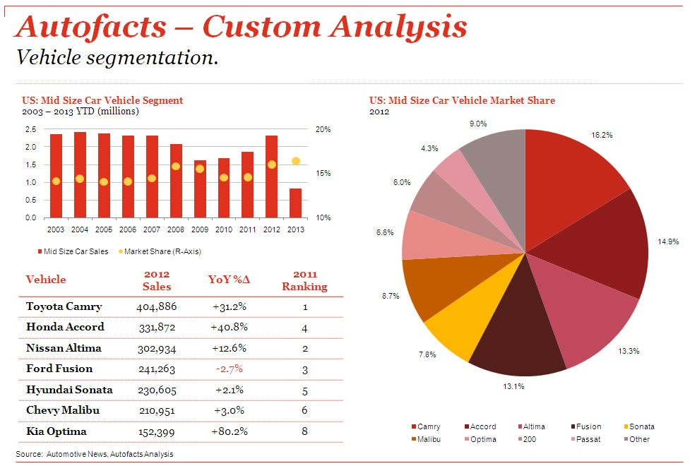 toyota industry analysis Porters 5 force analysis of toyota marketing essay diploma in business management pest analysis of toyota the automotive industry is a highly competitive market.