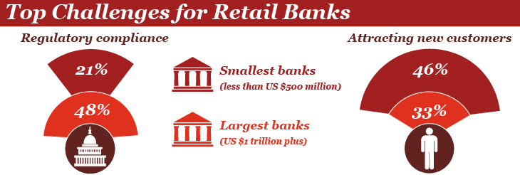 banking industry retail assets What is 'retail banking' consumers expect a range of basic services from retail banks learn the key changes in the banking industry and what institution is.