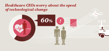 Healthcare CEOs worry about the speed of technological change