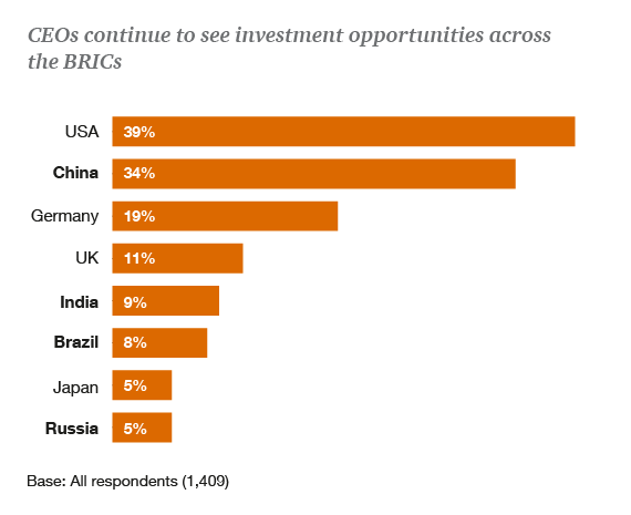 CEOs continue to see investment opportunities across the BRICs
