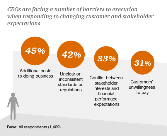 CEOs are facing a number of barriers to execution when responding to changing customer and stakeholder expectations
