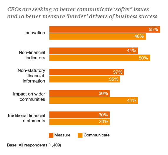 A majority of CEOs agree that business success will be definted by more than financial profit in the 21st century