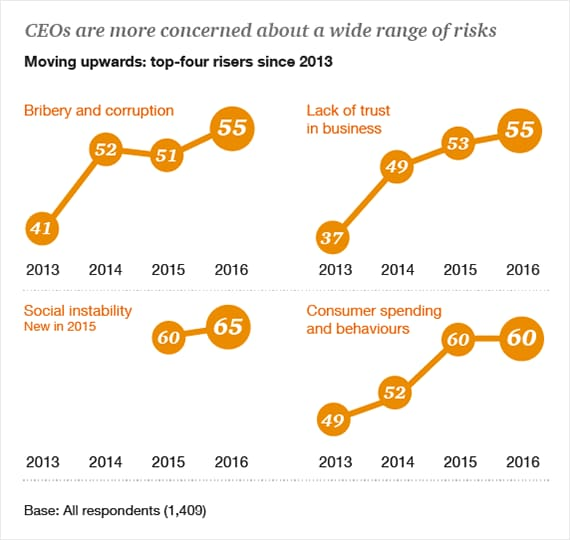 CEOs are more concerned about a wide range of risks