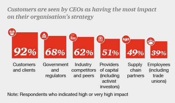 Customers are seen by CEOs as having the most impact on their organisation's strategy