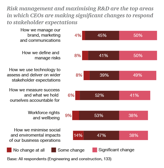 Risk management and maximising R&D are the top areas in which CEOs are making significant changes to respond to stakeholder expectations