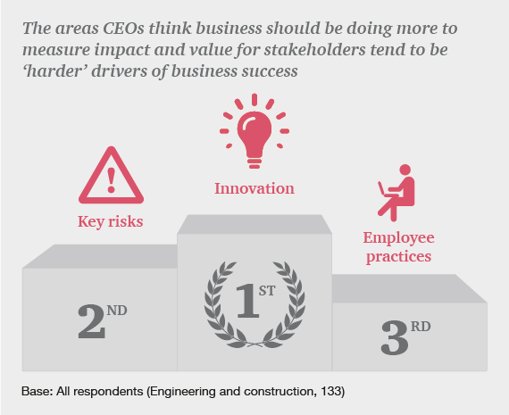 The areas CEOs think business should be doing more to measure impact and value for stakeholders tend to be 'harder' drivers of business success
