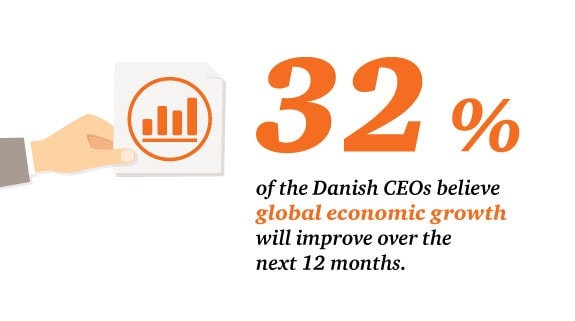 32% of Danish CEOs believe global economic growth with improve over the next 12 months