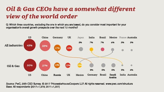 Oil and gas CEOs have a somewhat different view of the world order