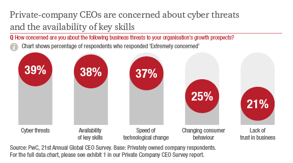Key findings from Private Companies: 21st CEO Survey: PwC
