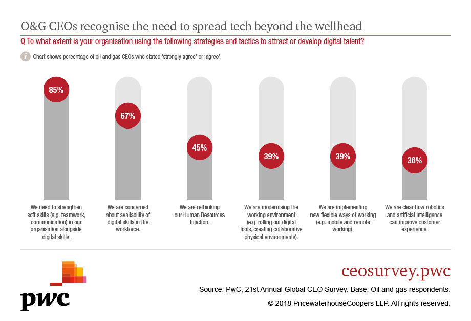 PwC's 21st CEO Survey: key findings from the oil and gas