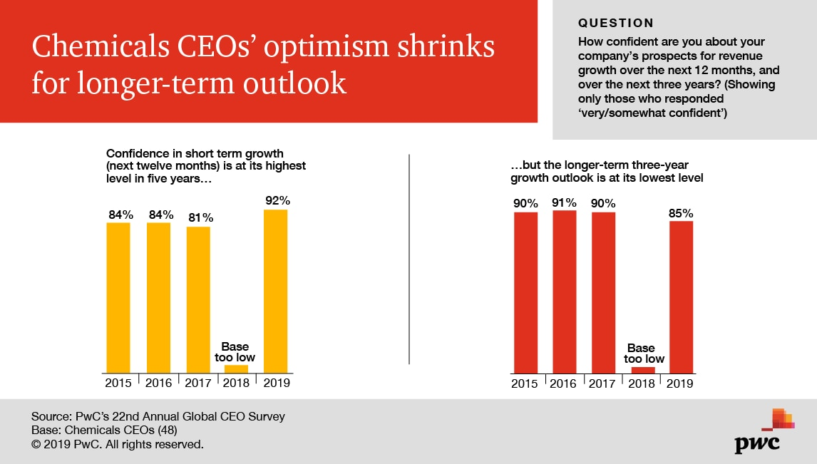 22nd CEO Survey: Chemicals trends 2019