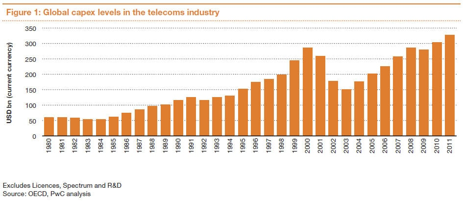 telecommunication industry essay Telecommunications industry the telecommunication industry is considered a vital part of our everyday lives although it only represents about 24 percen, the services it provides are important to other sectors in the economy.