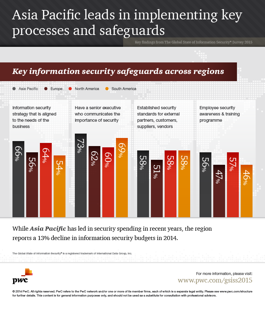 information systems security survey Security topics security spotlight welcome to security spotlight locks, alarms, visitor access and badges, cctv, and public address systems.