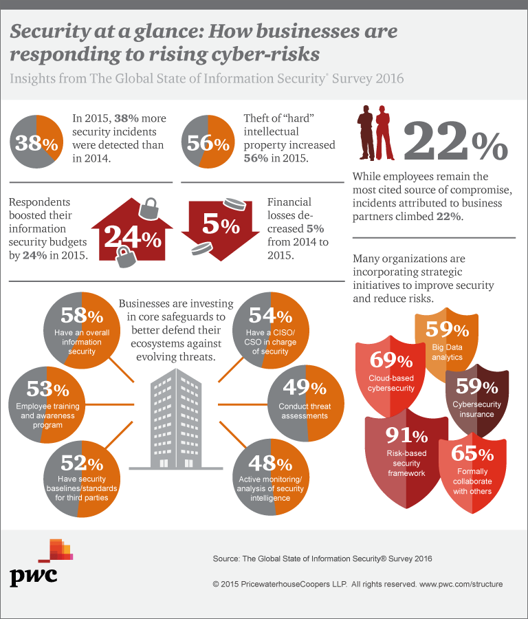 Global State Of Information Security 174 Survey 2016 Pwc
