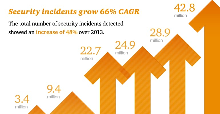 The Global State of Information Security® Survey 2015: Cyber security a severe and present danger