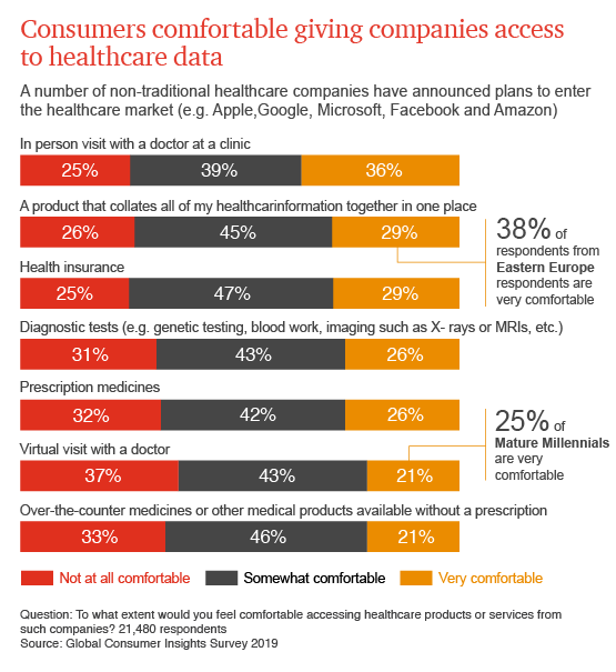 Healthcare and Pharmaceuticals: Global Consumer Insights