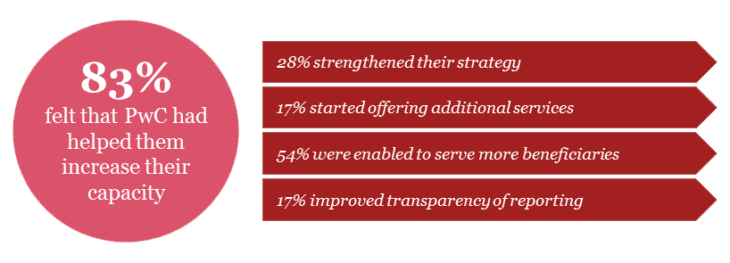 Impact measurement: 83% of SEs felt that PwC had helped them increase their capacity