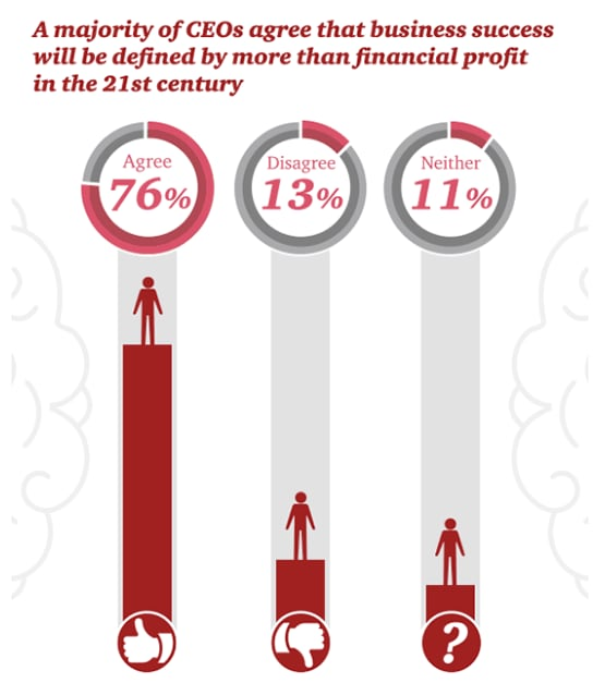 A majority of CEOs agree that business success will be defined by more than financial profit in the 21st century