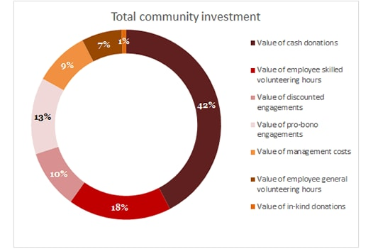 Total community investment