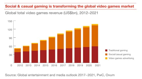 Image result for interactive media revenue digital games