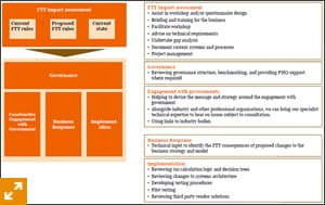 How PwC can support the integrated strategy