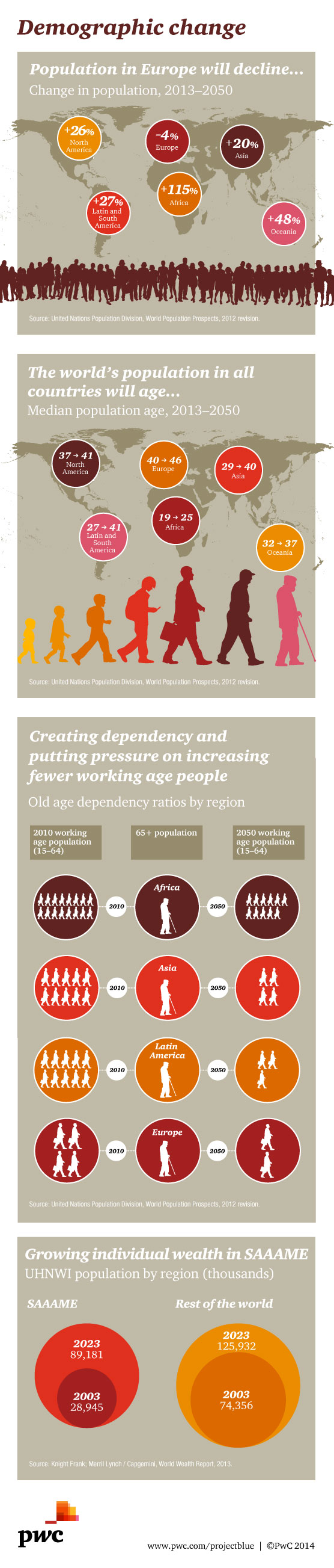 Infographic: demographic change