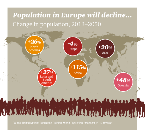 Change in Europe population, 2013-2050