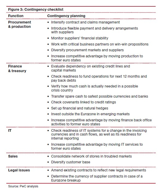supplier contingency plan template risk resilience effective crisis planning pwc