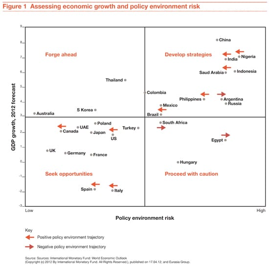 Figure 1: Assessing economic growth and policy environment risk