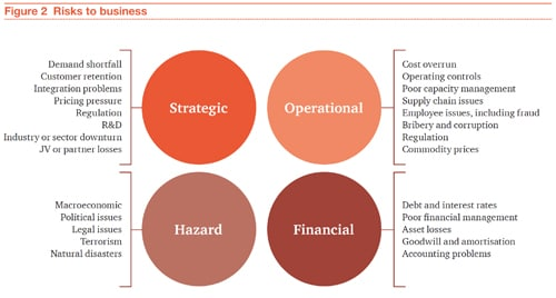 Figure 2: Risks to business