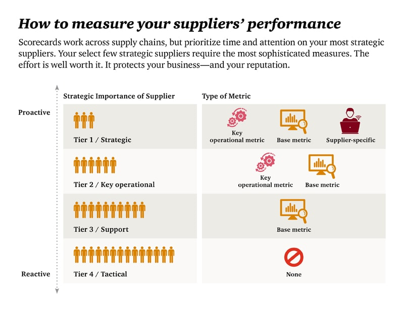 7 steps to measure supplier performance Voluntary inclusion in the rating 7 improving next steps 25 we proposed to measure supplier performance in relation.