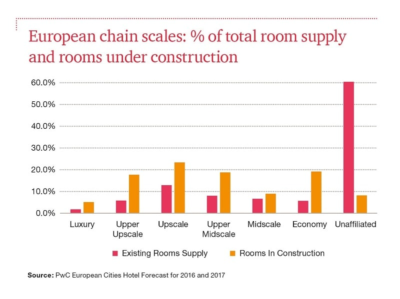 Global Hotel Room Supply