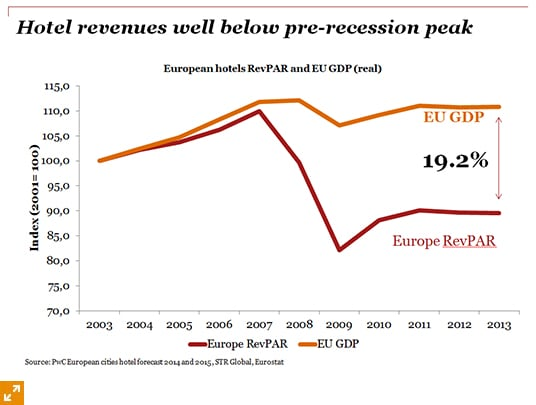 While it's a growth story for hotels and the global economic outlook for 2014 is improving, hotel revenues are well below their pre-recession peak in real terms. Most European cities are struggling to recover the ground lost in the recession - see charts - where the top right quadrant is where cities would like to be along with London and Paris.