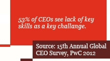 53% of CEOs see lack of key skills as a key challenge.