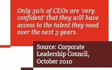 Only 30% of CEOs are 'very confident' that they will have access to the talent they need over the next 3 years.