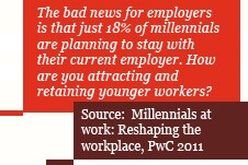 The bad news for employers is that just 18% of millennials are planning to stay with their current employer. How are you attracting and retaining younger workers?