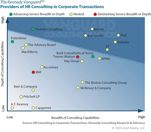 Hr analysis of consulting sector
