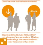 Lower return on remuneration investment