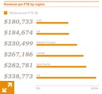 Revenue per FTE by region