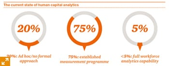 The current state of human capital analytics