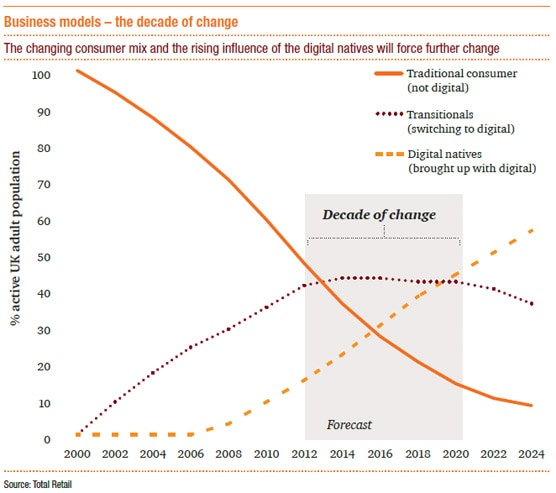 The changing consumer mix and the rising influence of the digital natives will force further change