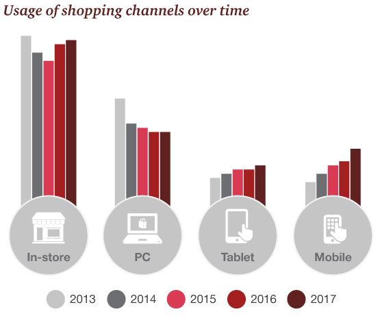 Data supporting usage of shopping channels over time