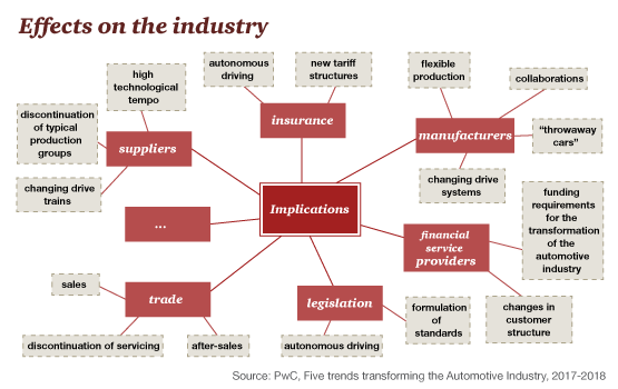 Trends transporting the Automotive Industry report: PwC