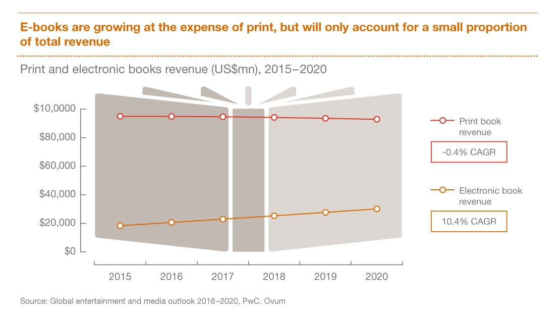 book publishing market report 2012