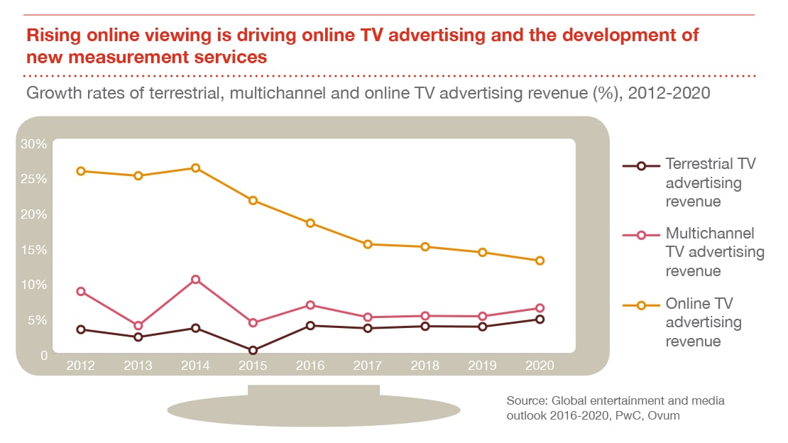 Tv advertising segment findings global entertainment and media outlook 2016 2020 pwc - Meubilair tv industrie ...