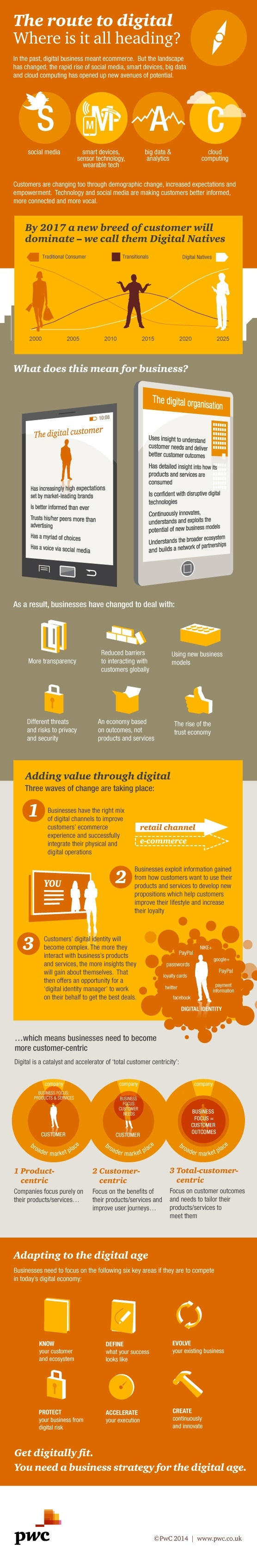 Infographic: The route to digital