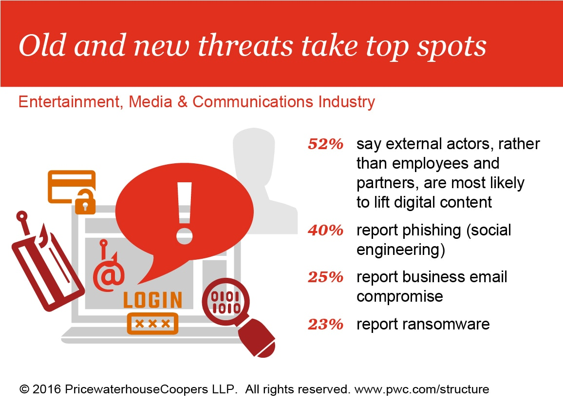 Industry findings: Entertainment, media and communications: PwC